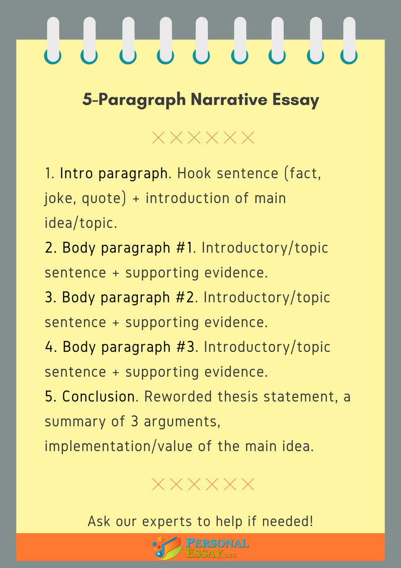 The Ultimate Guide to the 5-Paragraph Essay